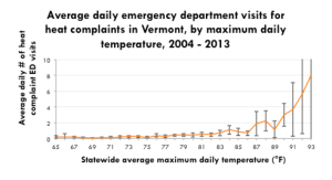 Vermont emergency department heat complaints